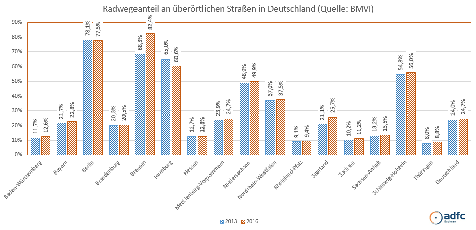 Radwegeanteil in Bundesländern 2016